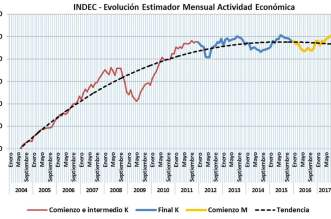 Economia, Era K, Era m, krichner, Macri