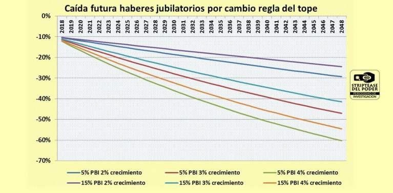 Jubilados, Repación Historica Jubilados, Miguel Angel Pichetto, Mauricio Macri, De la Rua, Cavallo