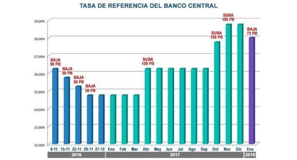 Dólar, Banco Central, Macri, Lebac,