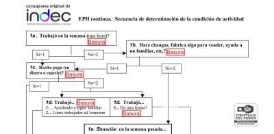INDEC, desocupado, Macri, Pro, Desocupacion, Empleo