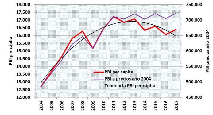 PBI, INDEC y CLARIN, Macri, Empleo, Pobreza, actividad económica