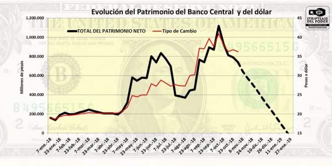 FMI, Banco Central, Lebac, Leliq, , Pesos, Dolares, Macri, Federico Sturzenegger, Ajuste, Costo argentino, Christine Lagarde,