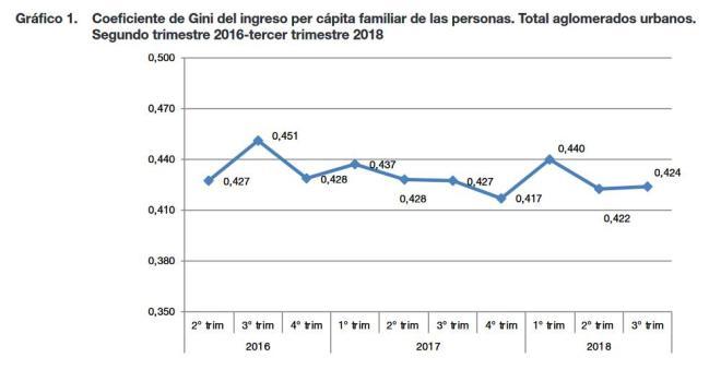 INDEC, CEPAL, Cambiemos, Jorge Todesca, Pobreza, Estadistica