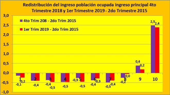 INDEC, PBI, Macri, Carlos Menem, crisis del año 2009, Pobreza, Crisis, Néstor Kirchner, Juntos por el Cambio