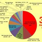 deuda, deuda externa, intereses, presupuesto, Poder Ejecutivo al Congreso, Seguridad Social, Servicios de la Deuda, Techint, Estado Nacional, Cambiemos, Macri