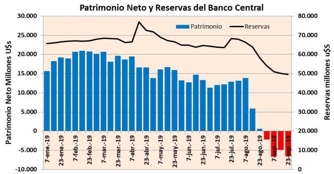 Banco Central, patrimonio, BCRA, bancos, banqueros, especuladores, financistas, tahures, deuda, dólares
