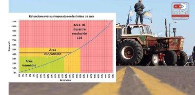 210 ley de Emergencia, Carlos Menem, retenciones, impuestos, derechos de exportación, resolución 25, soja, Campo, Fernández