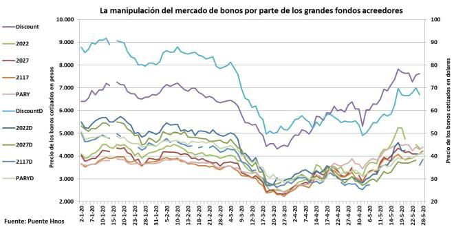 Deuda Externa, FMI, JP Morgan CHASE, BlacRock, Templeton, Gobierno, Alberto Fernandez, Economia, Guzman