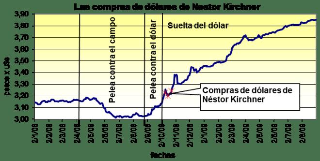 locura dólar