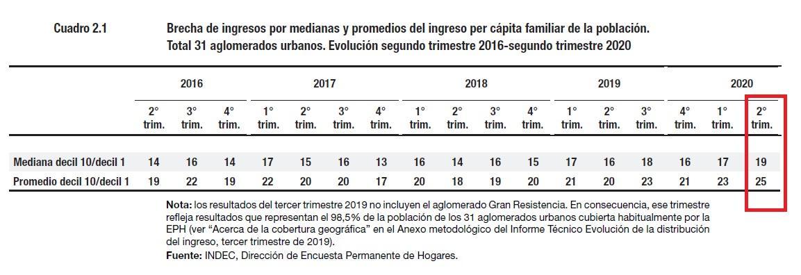 Macri, Fernández, Pobreza, Oxfam, INDEC, ASPO, Covid 19, Cuarentena, Subsidio, IFE, Gini, Desigualdad Social, Ricos, Millonarios, Ingresos per capita