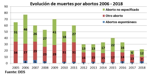 costo aborto, fernandez, falacias, gonzalez garcia
