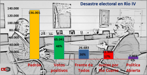 Elecciones Rio V Frente de Todos Schiaretti Fernández Córdoba