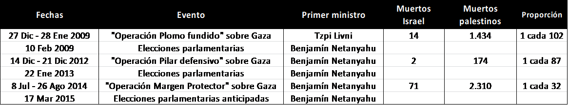 Netanyahu, Palestina, Israel, Franja de Gaza