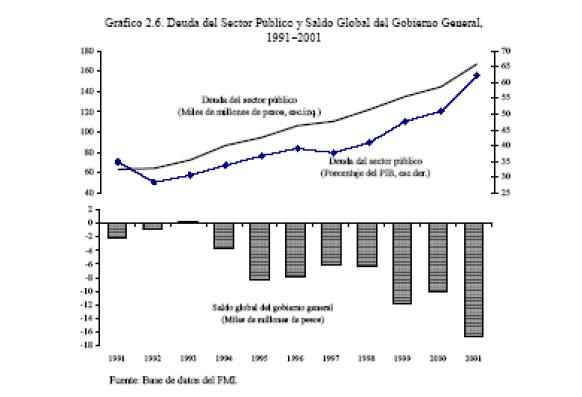 FMI mala praxis convertibilidad