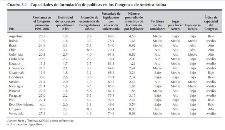 Congreso Nacional disfuncional