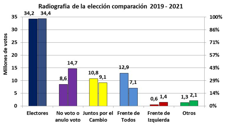 PASO 21, no ganó Cambiemos, abstención peronista