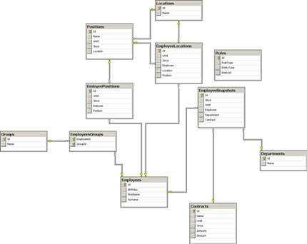 saas architecture diagram 1996 nissan maxima ignition wiring solving global and local records in database design