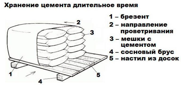 срок хранения цемента в мешках