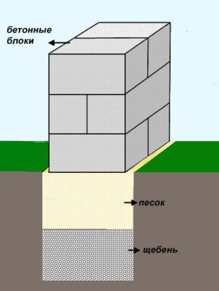 ленточный фундамент из блоков 20х20х40 своими руками