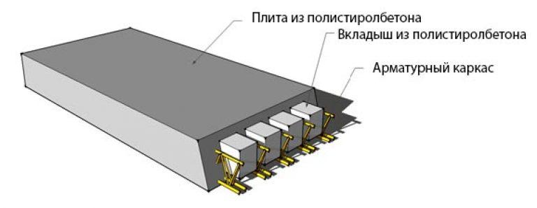 как высчитать вес бетонной плиты