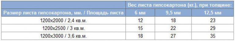 ridicați o linie de tendință)