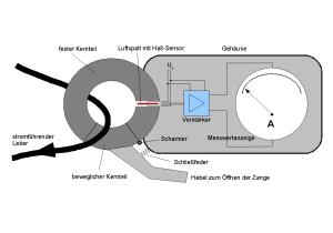 Allstrom-Zangenamperemeter
