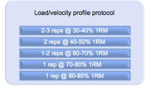 Velocity Based Training: The How To -