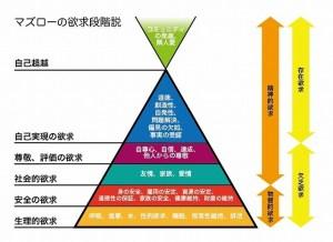 マズロー・欲求5段階説