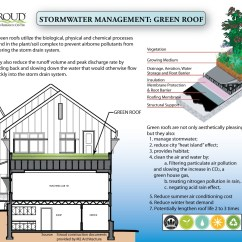 Green Roof Water Runoff Diagram Abiotic And Biotic Venn Roofs