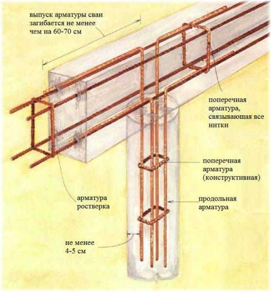 Schéma du renforcement de la fondation filtrée à la pile avec des boiseries en béton armé (pile et ruban)