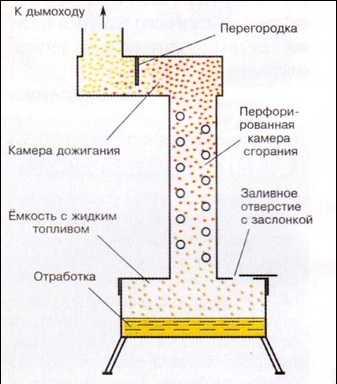 Строение печи на отработанном масле с трубой подачи воздуха