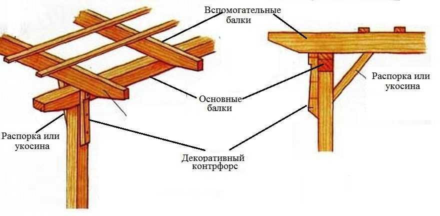 Ang madaling paraan upang ikonekta ang mga upright sa pangunahing mga beam