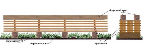 Пиломатериалы сушить нужно в вентилируемых штабелях. Для этого их прокладывают короткими отрезками досок. Их кладут в метре от краев и далее через метр. Под нижний устанавливают обязательно подкладки