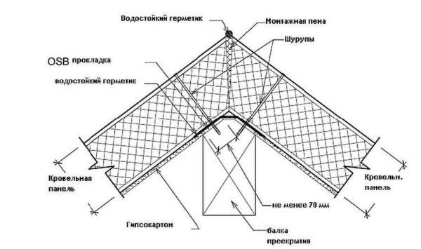 Taget på huset af små og mellemstore størrelser fra Sip-Panley har normalt en central skate beam. Der er to planer af taget. Denne knude kan dekoreres på to måder (i figurerne nedenfor). Den første er symmetrisk. Sandwichpanelerne skæres under vinklen, toppen af skøjtebjælken skæres under samme vinkel. Bland to fly med lange selvtrækker gennem panelet til strålen på begge sider. Trin installation af fastgørelsesanordninger - 30-40 cm.