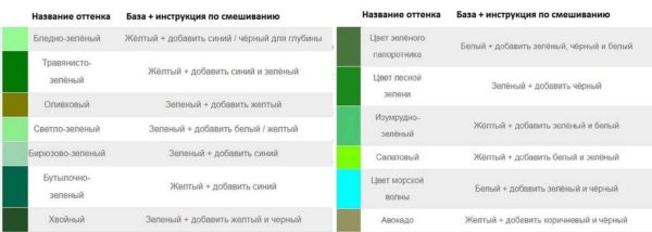 نحوه به دست آوردن سایه های سبز هنگام مخلوط کردن رنگ ها