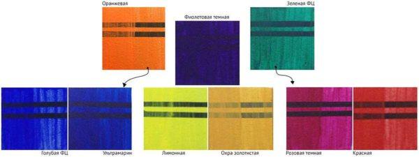 مخلوط کردن رنگ ها امکان بدست آوردن تعداد زیادی سایه از مجموعه خاصی از رنگ ها را فراهم می کند
