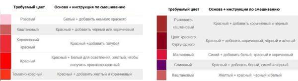 Mendapatkan warna merah