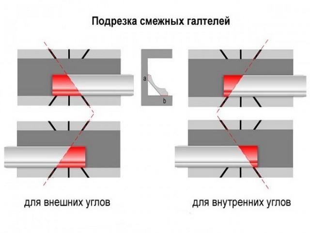 Тікелей бұрыштар үшін шамамен түзету схемасы
