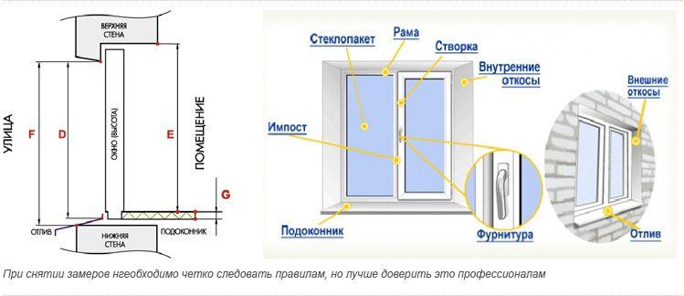 Как самому вставить пластиковые окна поэтапно