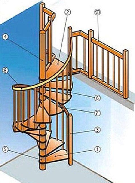 Általános tipikus lépcsőtervezés