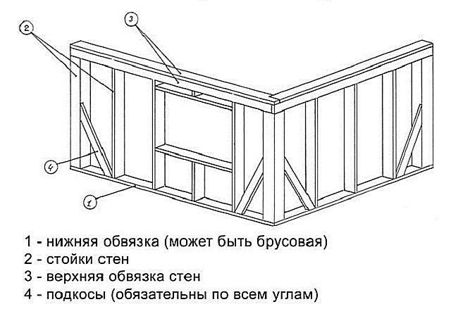 Montaje simplificado de paredes de marco con alfileres.