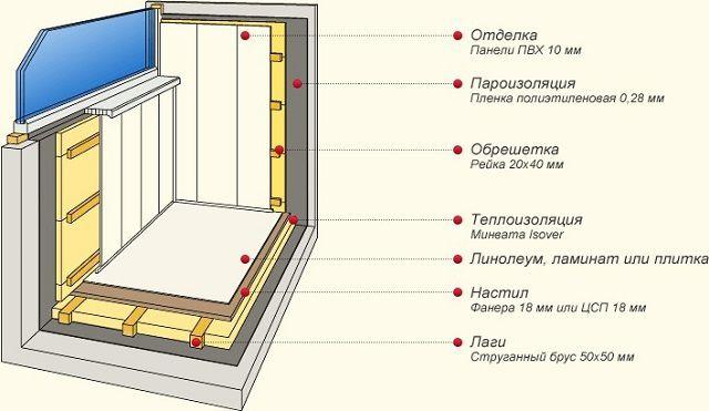 Минералды жүн балконының толық оқшаулауы және одан кейінгі қабат.