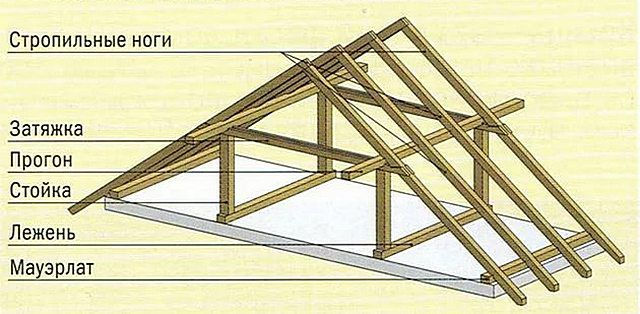 Illustrationerna är väl visade av ytterligare körningar som binder raftingbenen längs hela takets längd.