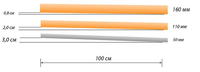 Рекомендуемые уклоны канализационных труб