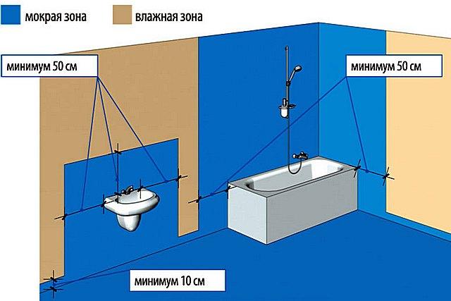 Kylpyhuoneen seinien tontit, joita suositellaan päällystettäväksi kiinteällä päällysteellä vedenpitävällä ennen keraamisten laattojen asettamista