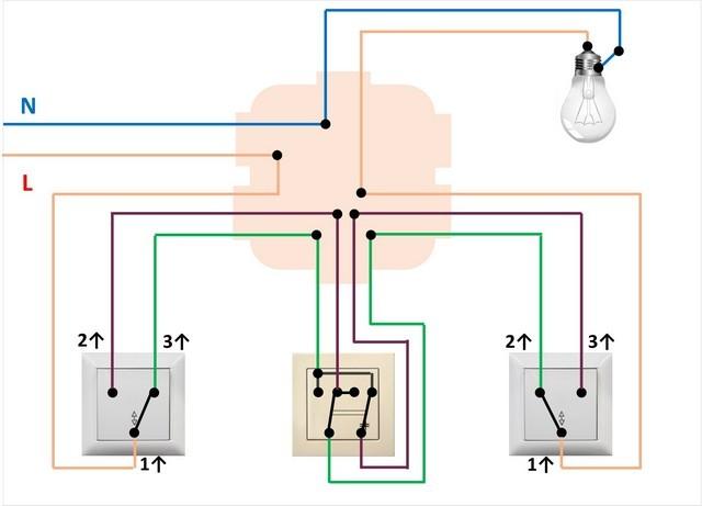 Bir yandan, birinci geçiş anahtarının çıkışlarından gelen çapraz anahtara bir çift tel bağlanır. Diğer tarafta - ikinci çıkışlardan çıkıyor.