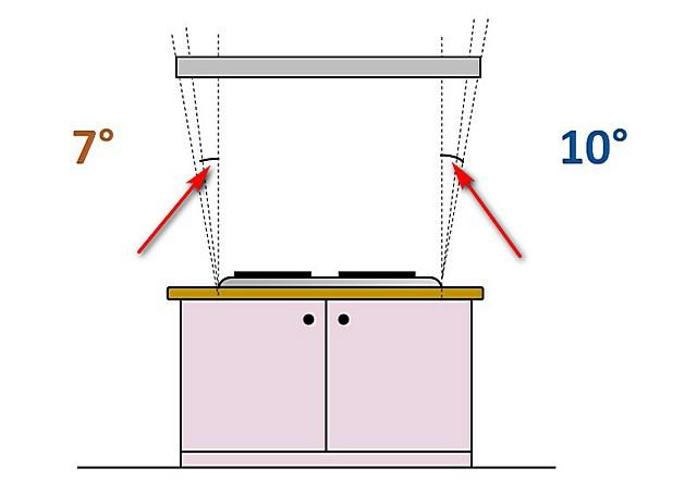 A konyhai kipufogógáz optimális méretei a lemez méretéhez képest, amelyek felett helyezkednek el