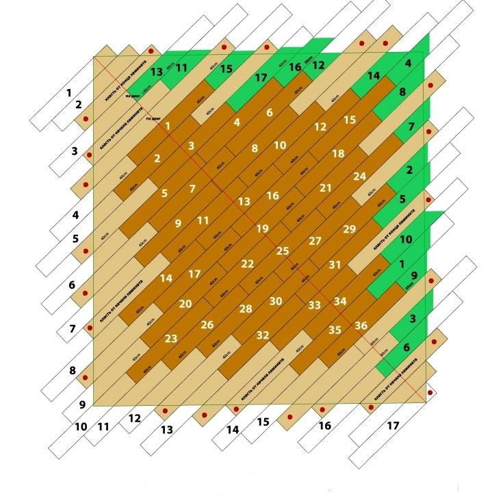 Παράδειγμα σχήματος διάταξης laminate με διαγώνια τοποθέτηση