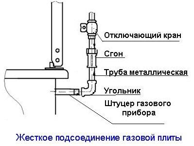 Nguyên tắc kết nối với đường ống