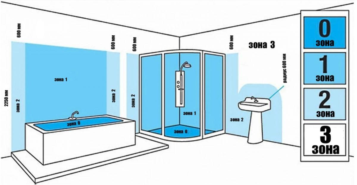 Розетки в ванной 10777